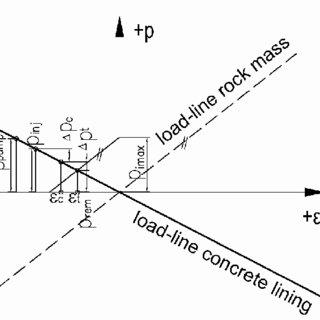 (PDF) Design of pressure tunnels of hydro power plant Ermenek