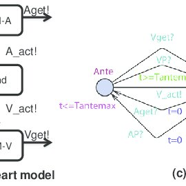 (PDF) Modeling and Verification of a Dual Chamber