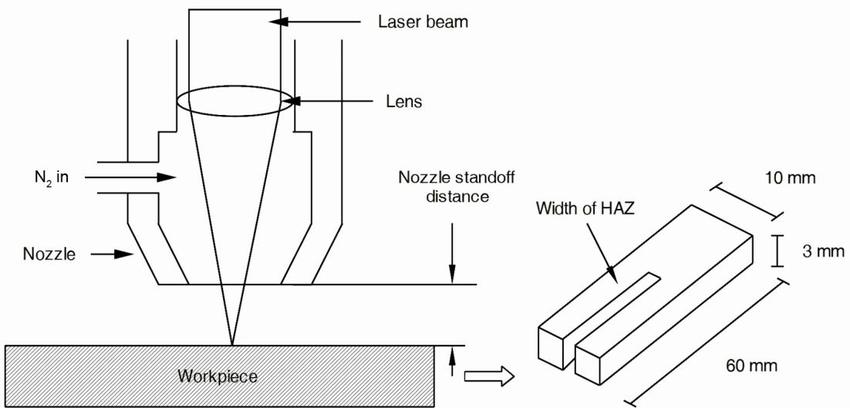 Schematic of laser beam cutting and laser cut specimen