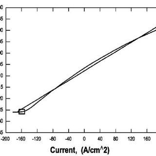 (PDF) Linear Polarization Study of the Corrosion of Iron