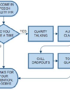 flowchart for speech quality measurements also ivr download scientific rh researchgate
