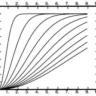 Experimental Variogram for High Gold Price's data set of