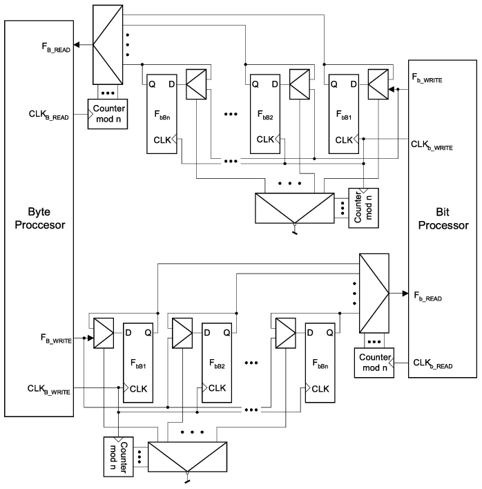 Block diagram of the two-processor CPU with a flip-flop