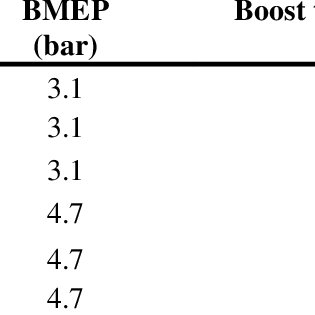 (PDF) Effect of Boost Temperature on the Performance and