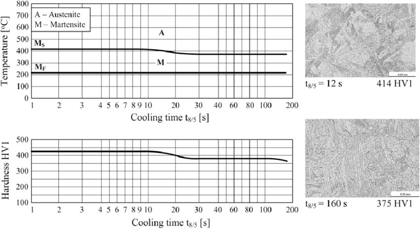 Ttt Diagram For Plain Carbon Steel