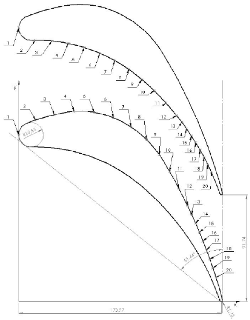 Position of the pressure taps for investigated blade-to