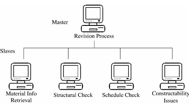 Master–Slave architecture in parallel multitasking
