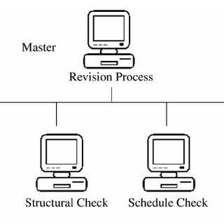 Master–Slave architecture in parallel multitasking