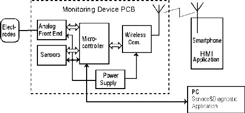 Block diagram of Wireless Health Monitoring System