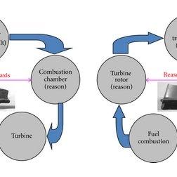 Fatigue problems (LCF, HCF, and VHCF) of compressor blades