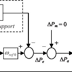 Control loops for wind unit active power control