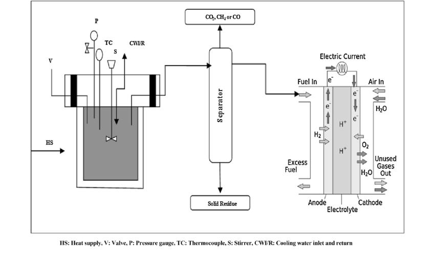 Schematic diagram of experimental setup. HS Heat supply, V