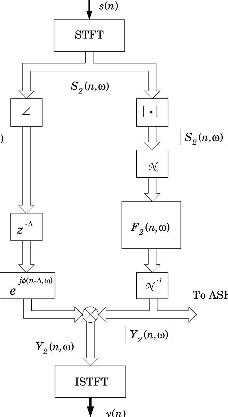 hight resolution of 1 block diagram of temporal processing on the stftm