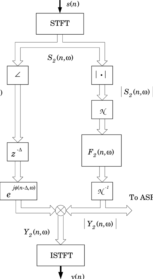 small resolution of 1 block diagram of temporal processing on the stftm