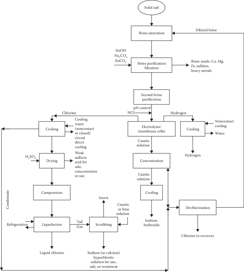 hight resolution of 14 process flow diagram for membrane cell process from u s epa electrochemistry encyclopedia