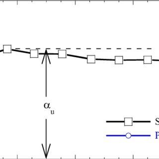 Beam-spring finite element model representing the soil