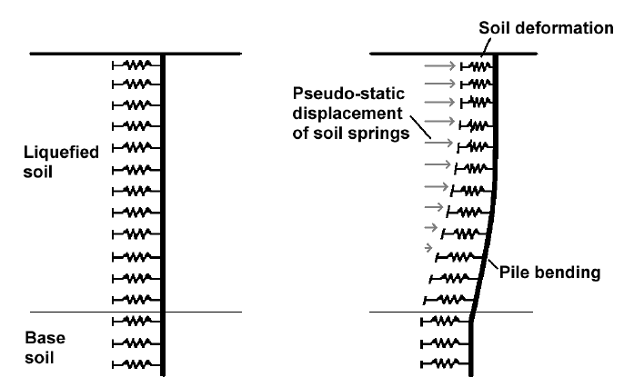 Beam-spring finite element model representing the soil