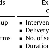 Information-motivation-behavioral skills (IMB) model. Note