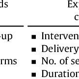 (PDF) Intervention Strategies Based on Information