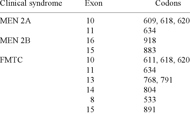 Clinical syndrome and associated mutated codon of RET