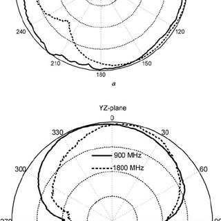 Geometry of the dual-band single-fed tapered loop antenna
