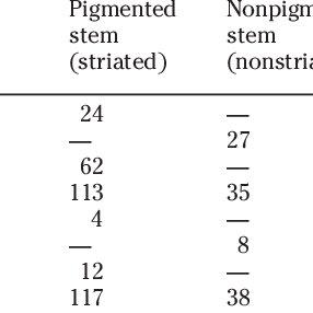 (PDF) Genetics of Qualitative Traits in Domesticated Chia