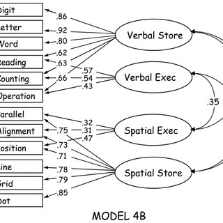 Schematic representations of the six verbal span tasks