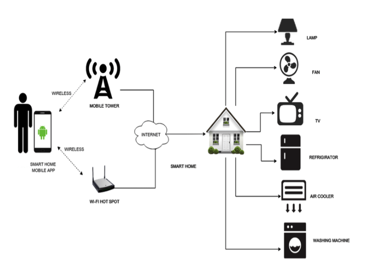 The concept of the Wireless Home Automation System (WHAS