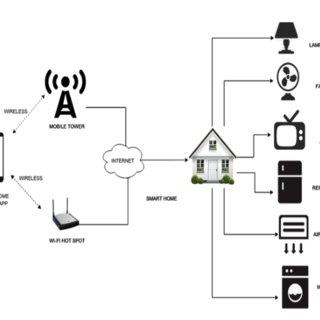 (PDF) Customary homes to smart homes using Internet of