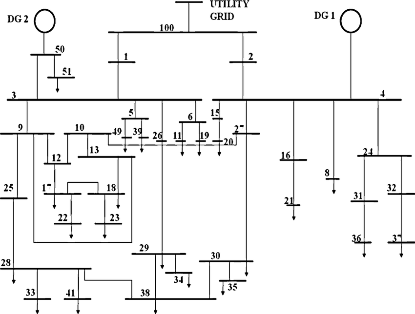 Single-line diagram of the 43-bus industrial system