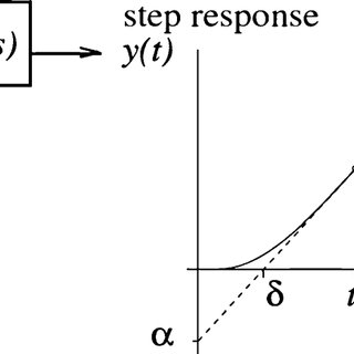 Dynamic model of a STATCOM connected to the ac system [16