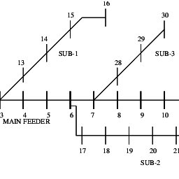 (PDF) Distribution System Voltage Regulation and Var