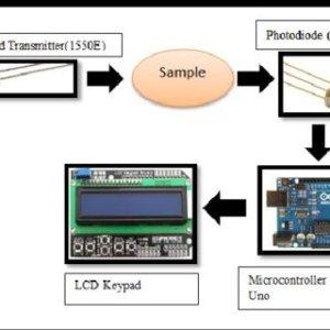 (PDF) A Portable NonInvasive Glucose Monitoring Device