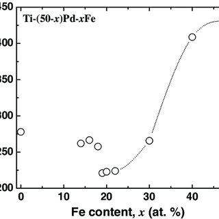 Temperature dependence of magnetic susceptibility of Ti