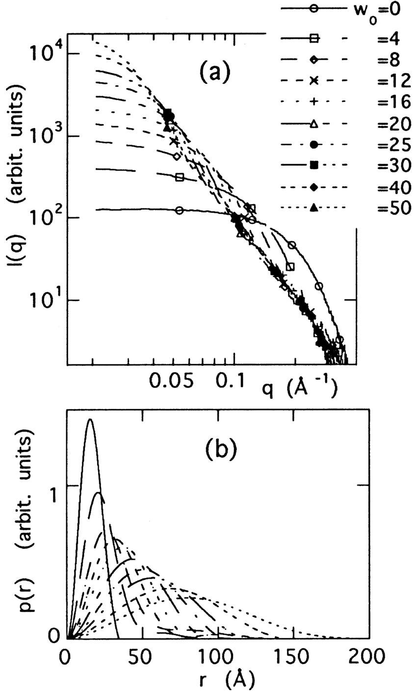 Small-angle X-ray scattering curve I(q) and distance