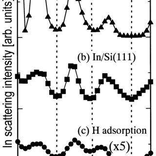 STM images (500 A ̊ × 500 A ̊ ) taken from Si(111) ǰ 3 × ǰ
