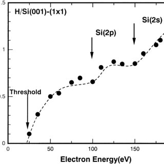 (PDF) Electron-stimulated desorption of hydrogen from H/Si