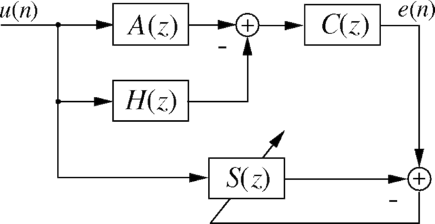 Block diagram of the simultaneous equations method