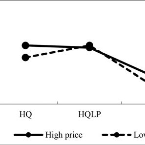 "(PDF) Impact of ""High Quality, Low Price"" Appeal on"