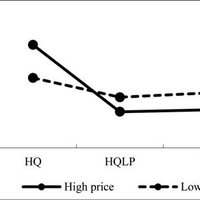 """(PDF) Impact of """"High Quality, Low Price"""" Appeal on"""