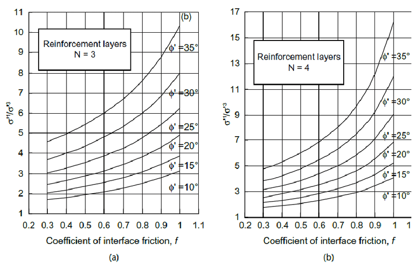 Prediction chart for the coefficient of interface friction