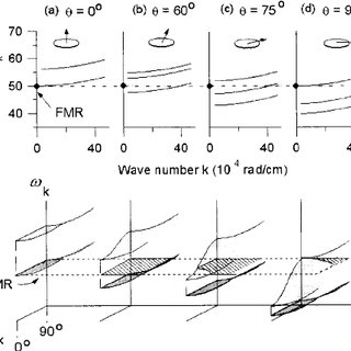 Diagrams showing bulk spin wave dispersion curves of spin