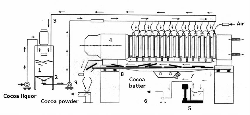 Schematic depiction of a cocoa press [9]. 1: Cocoa liquor