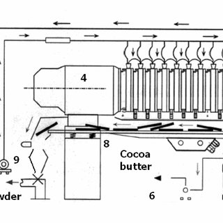 Schematic depiction of a cocoa press [9]. 1: Cocoa liquor
