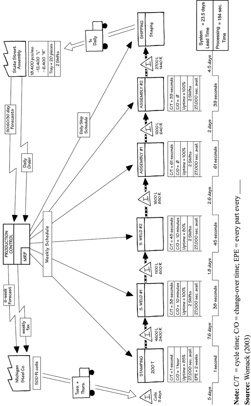hight resolution of current state value stream map showing the process for producing stamped and welded metal