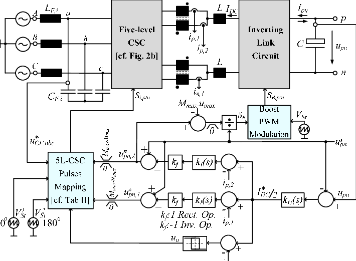 Block diagrams of the proposed phase-shift PWM control