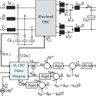 Schematic diagram for grid converter controller IV