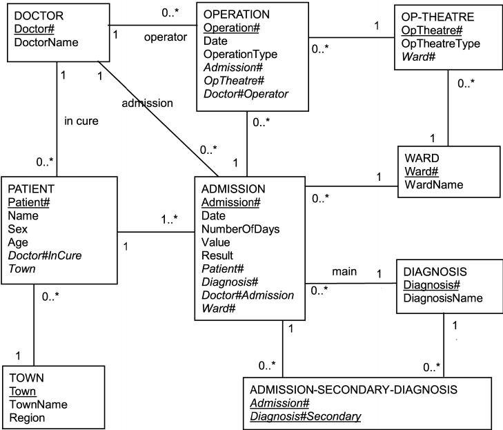 hospital database design diagram fujitsu ten audio wiring example download scientific