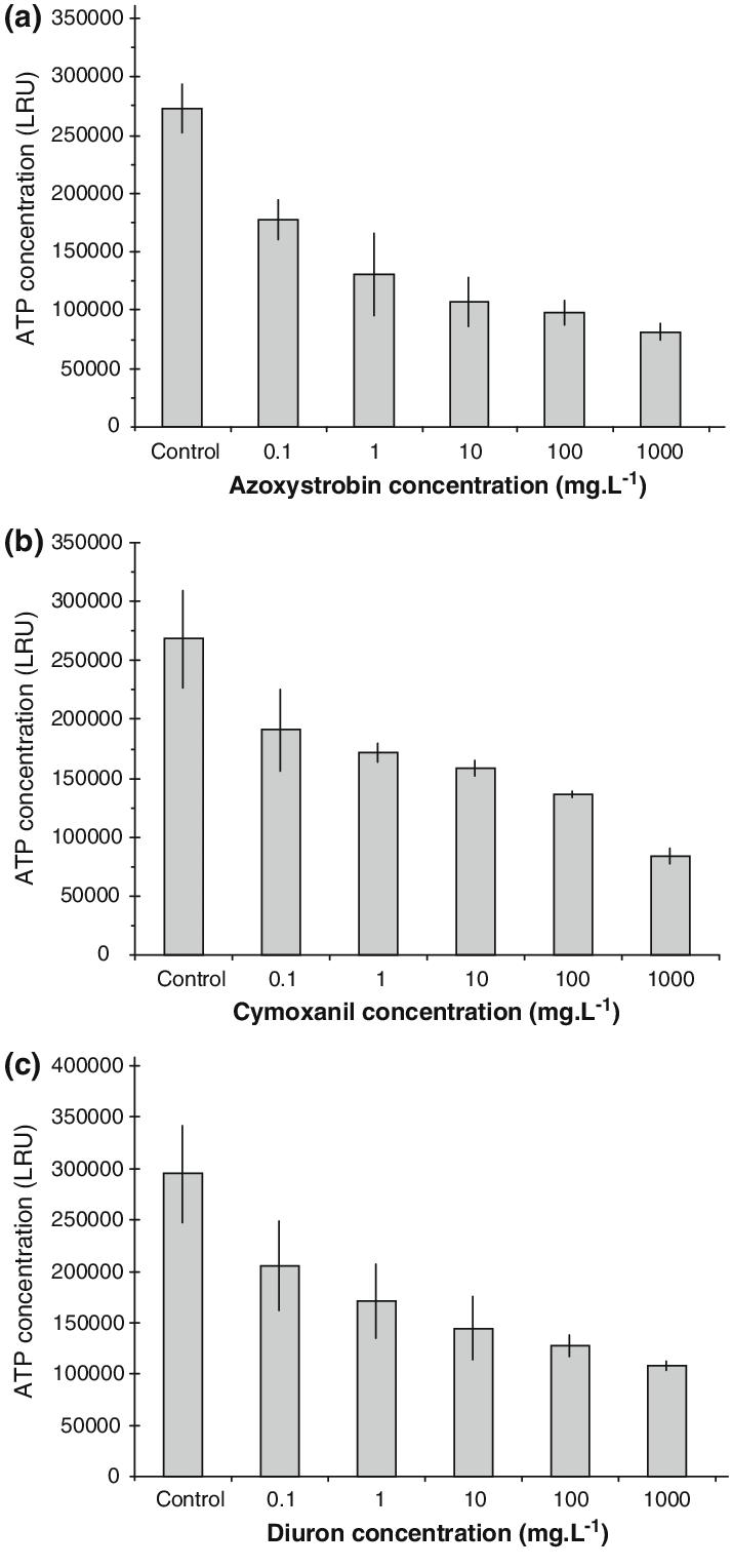 Effects of Azostrobin (a), Cymoxanil (b), and Diuron (c