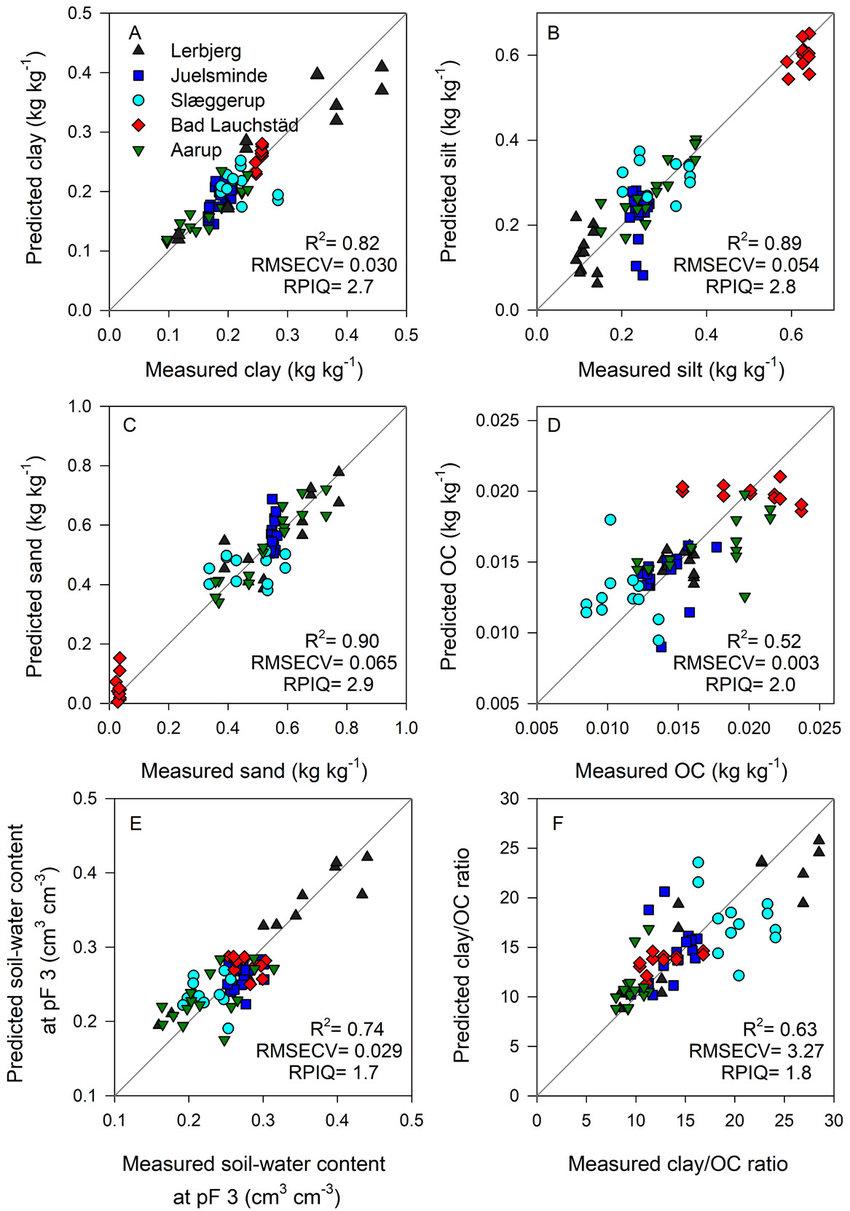 Performance of vis-NIR models developed for soil samples